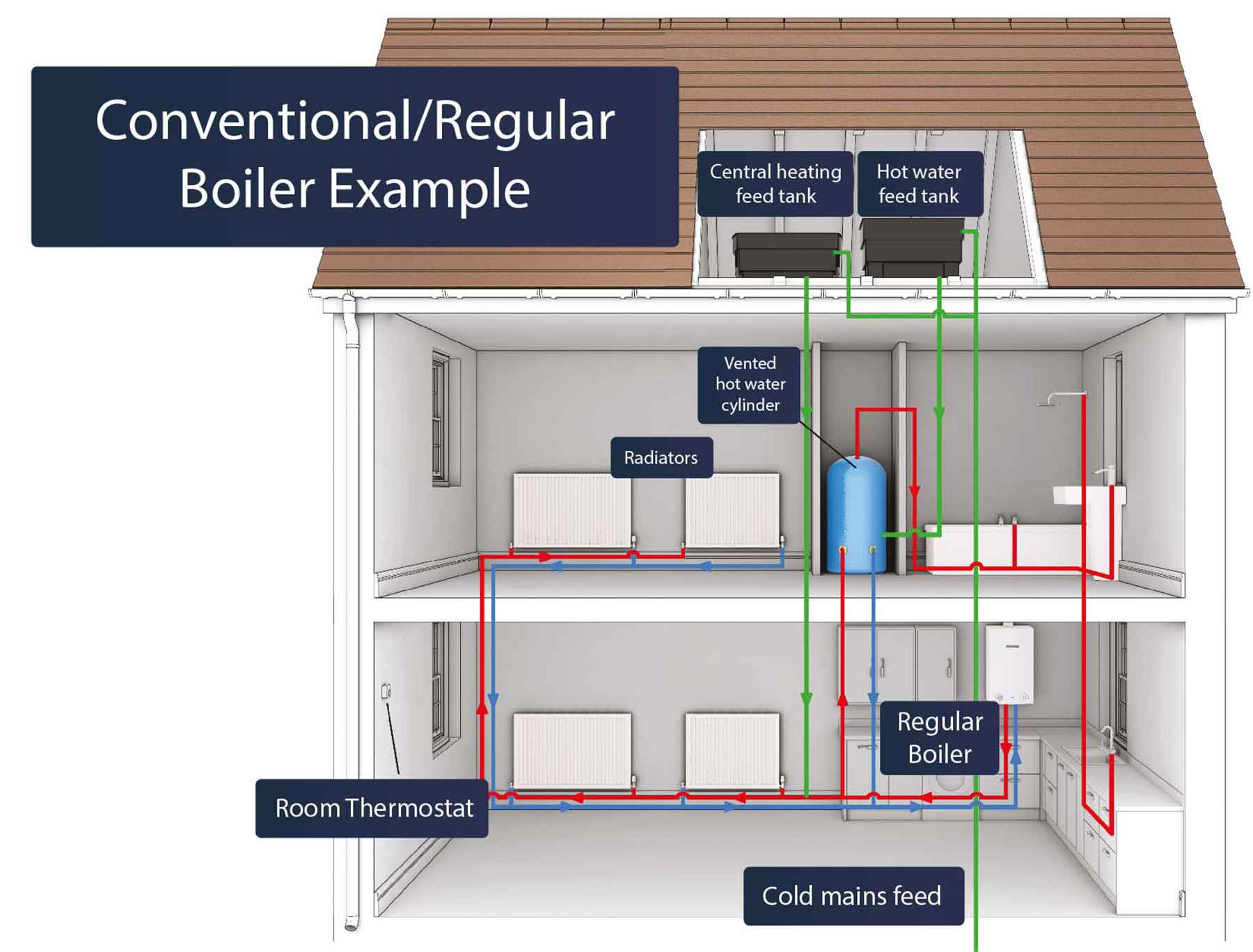 example-conventional-boiler